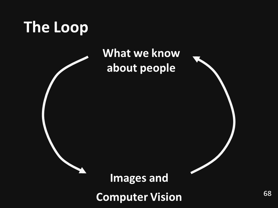 68 The Loop Images and Computer Vision What we know about people