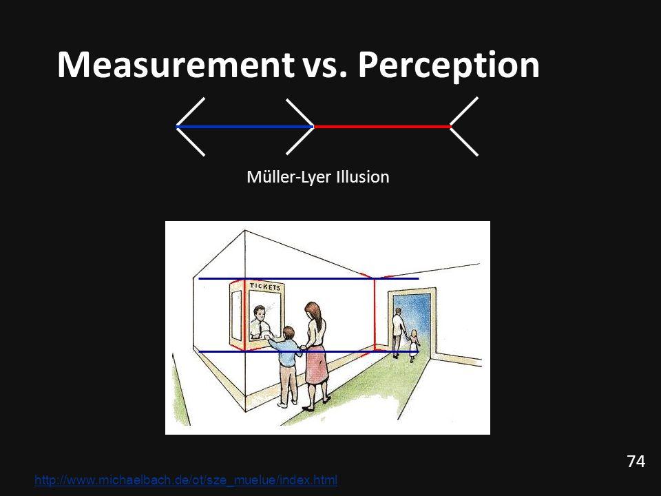 74 Measurement vs.