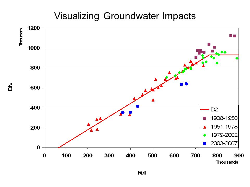 Visualizing Groundwater Impacts