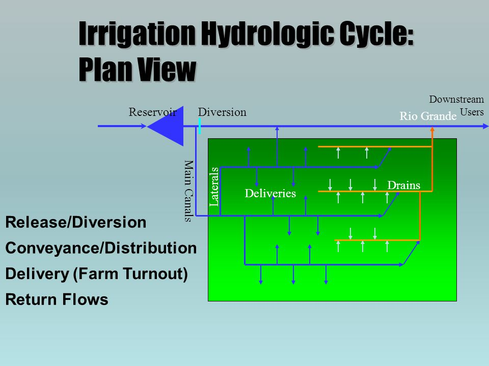 Irrigation Hydrologic Cycle: Plan View Reservoir Rio Grande Release/Diversion Diversion Main Canals Laterals Conveyance/Distribution Deliveries Delive