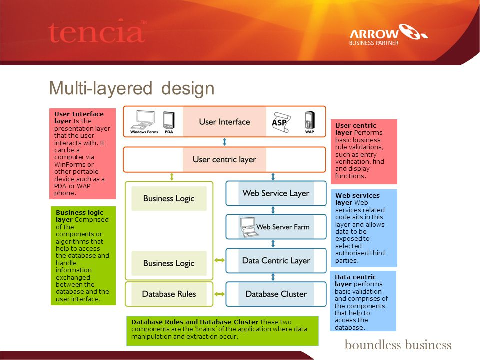 Multi-layered design User Interface layer Is the presentation layer that the user interacts with.