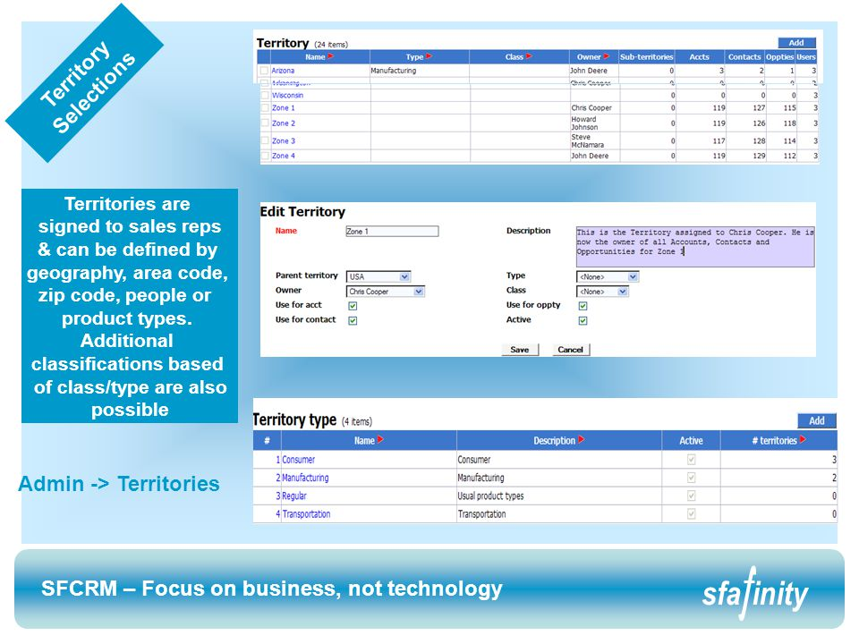 SFCRM – Focus on business, not technology sfainity SFCRM – Focus on business, not technology sfainity Territories are signed to sales reps & can be defined by geography, area code, zip code, people or product types.