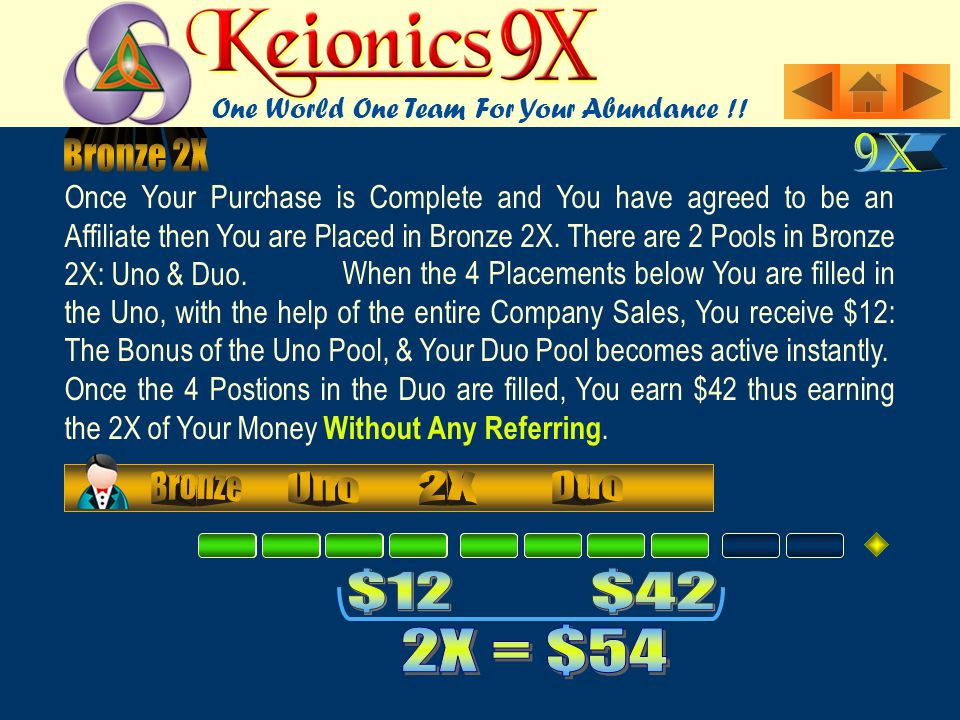 Once the 4 Postions in the Duo are filled, You earn $42 thus earning the 2X of Your Money Without Any Referring.