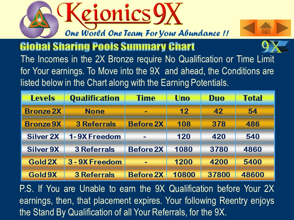 The Incomes in the 2X Bronze require No Qualification or Time Limit for Your earnings.
