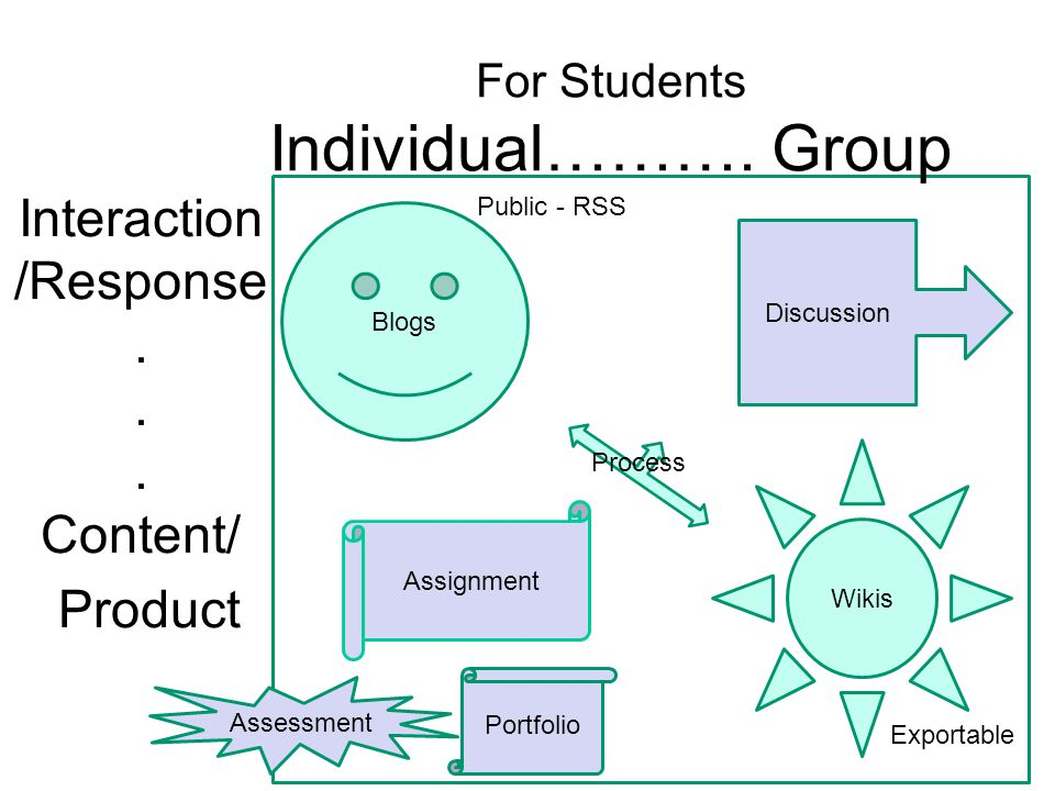 For Students Individual………. Group Blogs Wikis Interaction /Response.