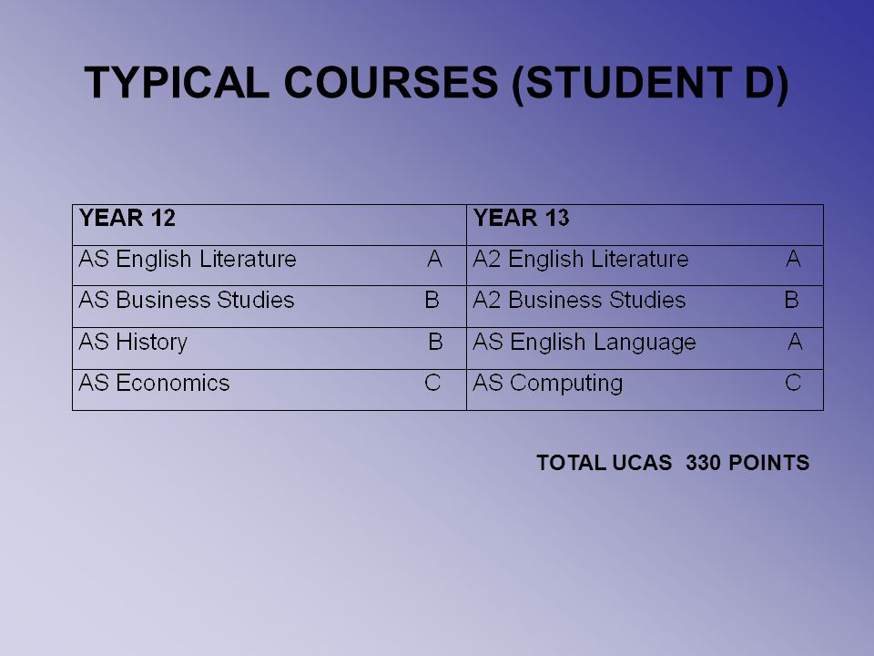 TYPICAL COURSES (STUDENT D) TOTAL UCAS 330 POINTS