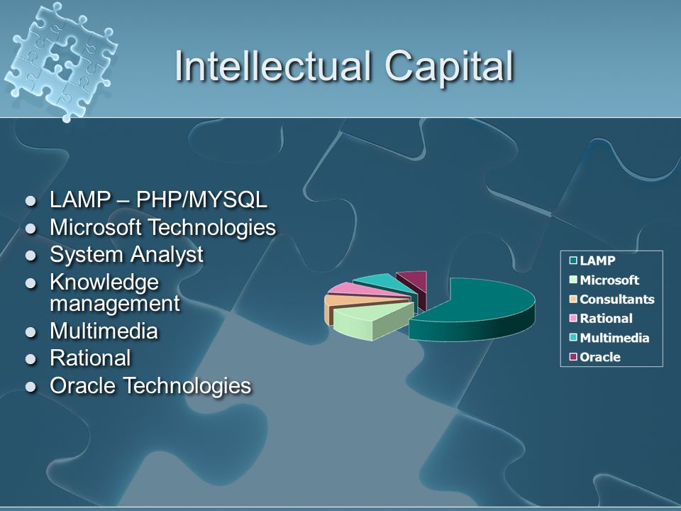 Intellectual Capital LAMP – PHP/MYSQL Microsoft Technologies System Analyst Knowledge management Multimedia Rational Oracle Technologies LAMP – PHP/MYSQL Microsoft Technologies System Analyst Knowledge management Multimedia Rational Oracle Technologies