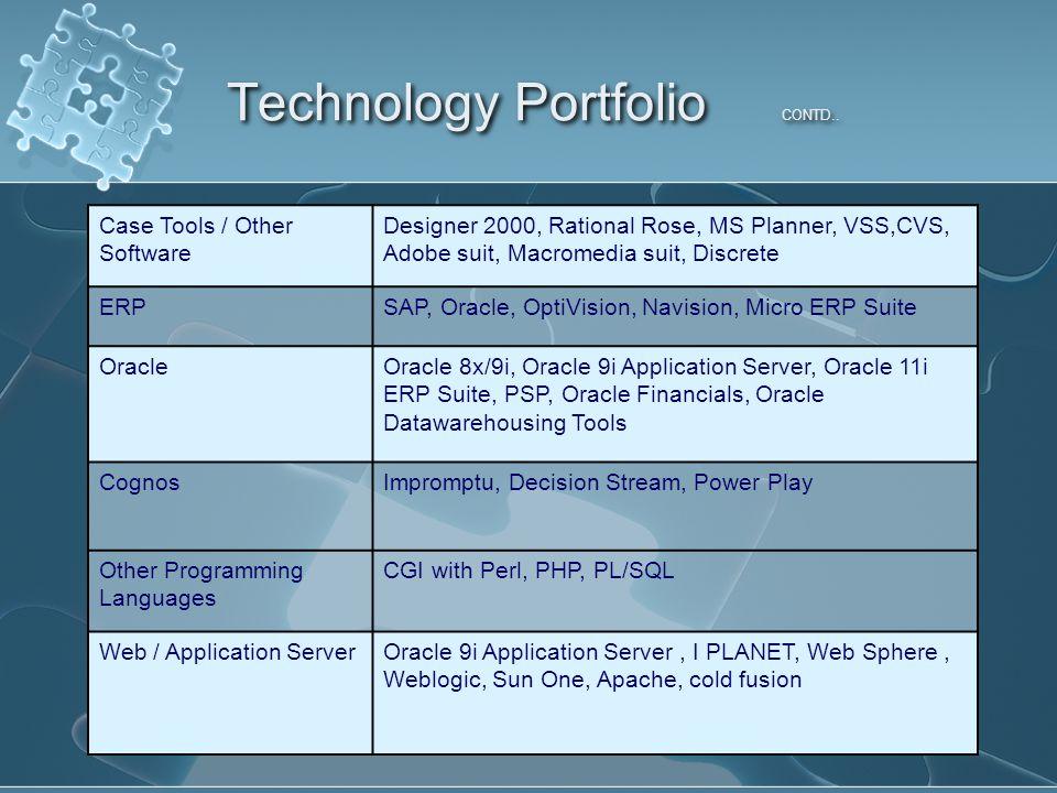 Technology Portfolio CONTD..