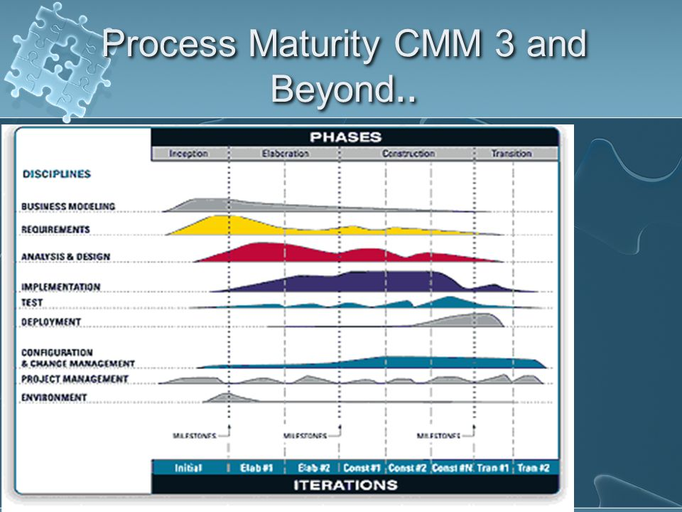 Process Maturity CMM 3 and Beyond..