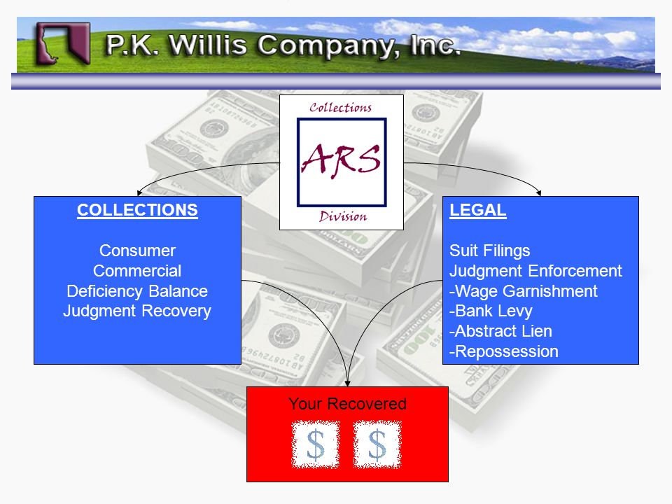 COLLECTIONS Consumer Commercial Deficiency Balance Judgment Recovery LEGAL Suit Filings Judgment Enforcement -Wage Garnishment -Bank Levy -Abstract Lien -Repossession Your Recovered