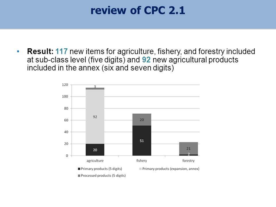Result: 117 new items for agriculture, fishery, and forestry included at sub-class level (five digits) and 92 new agricultural products included in the annex (six and seven digits) review of CPC 2.1