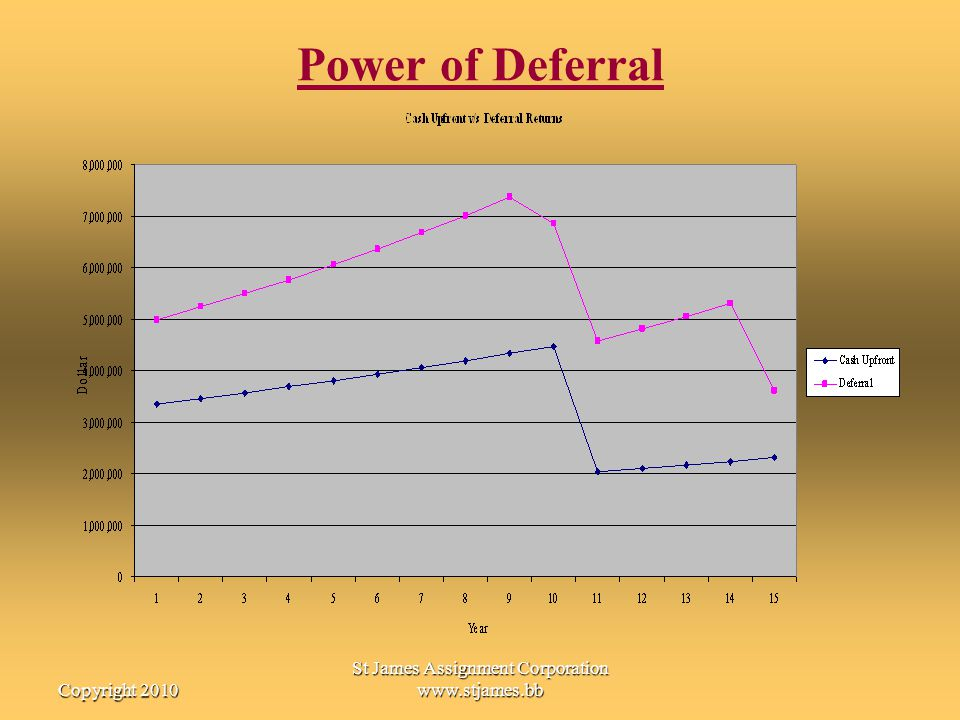 Copyright 2010 St James Assignment Corporation www.stjames.bb Power of Deferral