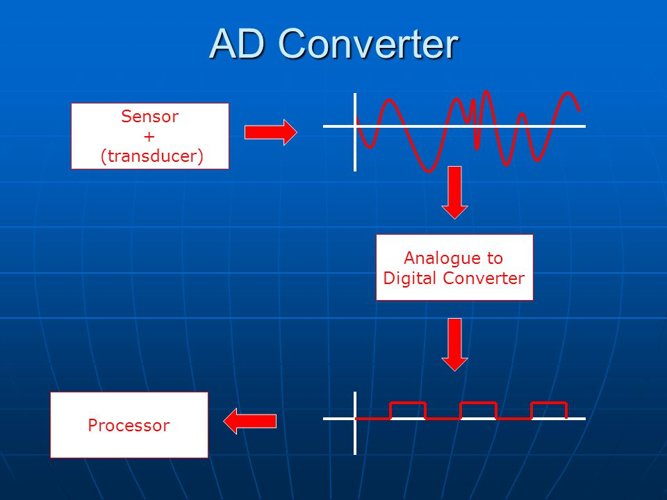 AD Converter Analogue to Digital Converter Processor Sensor + (transducer)