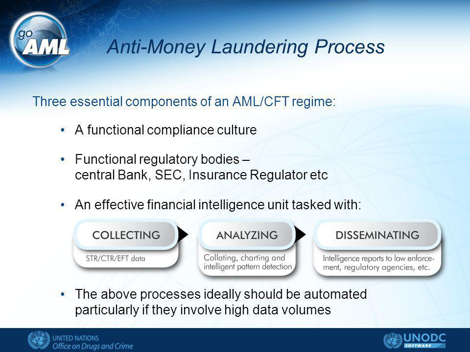Anti-Money Laundering Process Three essential components of an AML/CFT regime: A functional compliance culture Functional regulatory bodies – central Bank, SEC, Insurance Regulator etc An effective financial intelligence unit tasked with: The above processes ideally should be automated particularly if they involve high data volumes