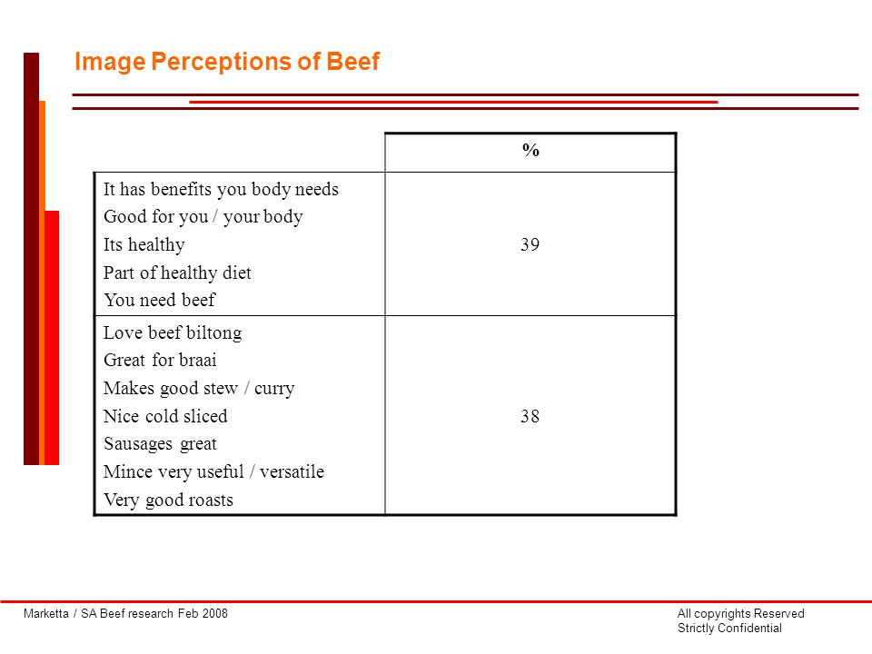 Marketta / SA Beef research Feb 2008All copyrights Reserved Strictly Confidential Image Perceptions of Beef % It has benefits you body needs Good for you / your body Its healthy Part of healthy diet You need beef 39 Love beef biltong Great for braai Makes good stew / curry Nice cold sliced Sausages great Mince very useful / versatile Very good roasts 38