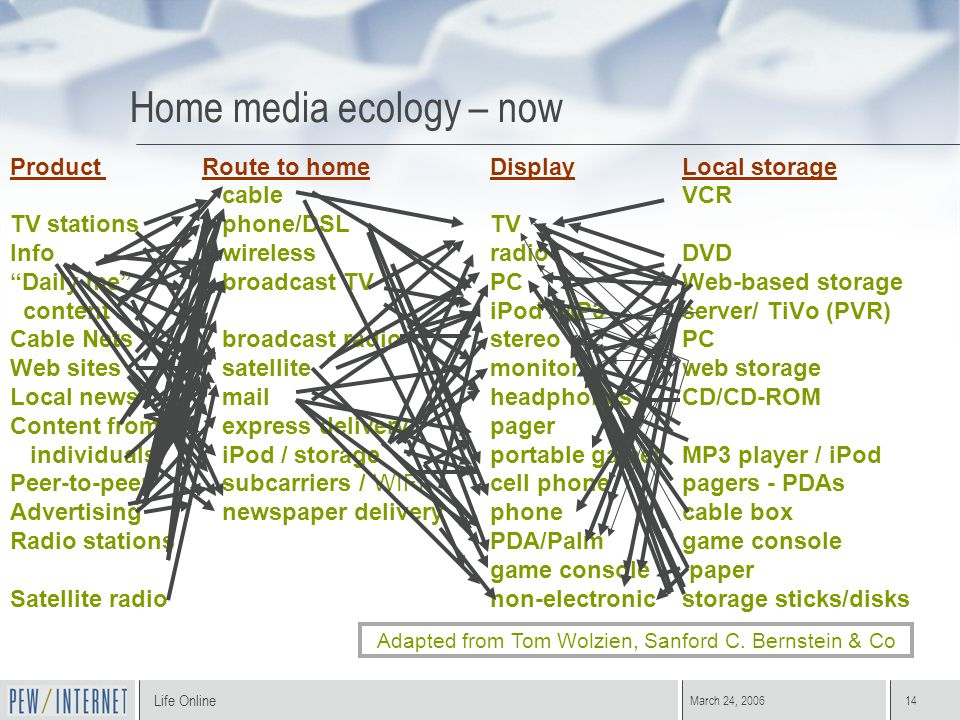Life Online March 24, 200614 Home media ecology – now Product Route to home Display Local storage cableVCR TV stations phone/DSLTV Info wirelessradioDVD Daily me broadcast TVPCWeb-based storage content iPod /MP3server/ TiVo (PVR) Cable Nets broadcast radiostereoPC Web sites satellitemonitorweb storage Local news mailheadphonesCD/CD-ROM Content from express deliverypager individuals iPod / storageportable gamerMP3 player / iPod Peer-to-peer subcarriers / WIFIcell phonepagers - PDAs Advertising newspaper deliveryphonecable box Radio stationsPDA/Palmgame console game console paper Satellite radionon-electronicstorage sticks/disks Adapted from Tom Wolzien, Sanford C.