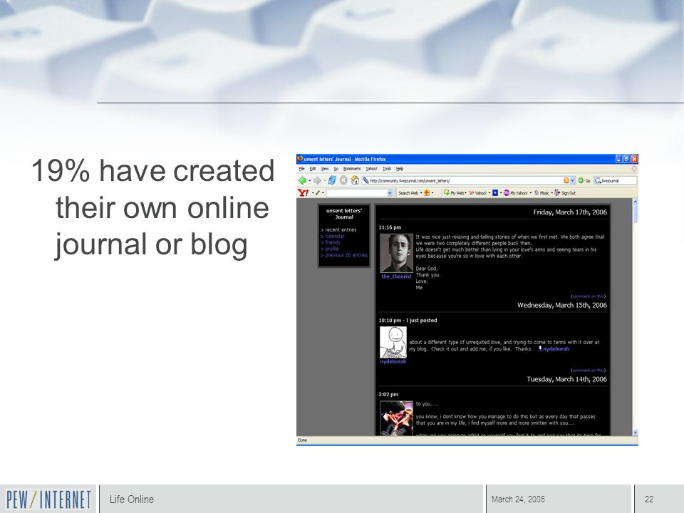 Life Online March 24, 200622 19% have created their own online journal or blog