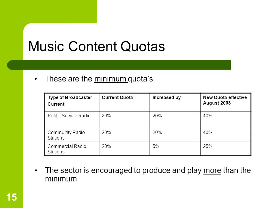 15 Music Content Quotas The sector is encouraged to produce and play more than the minimum Type of Broadcaster Current Current QuotaIncreased byNew Quota effective August 2003 Public Service Radio20% 40% Community Radio Stations 20% 40% Commercial Radio Stations 20%5%25% These are the minimum quotas