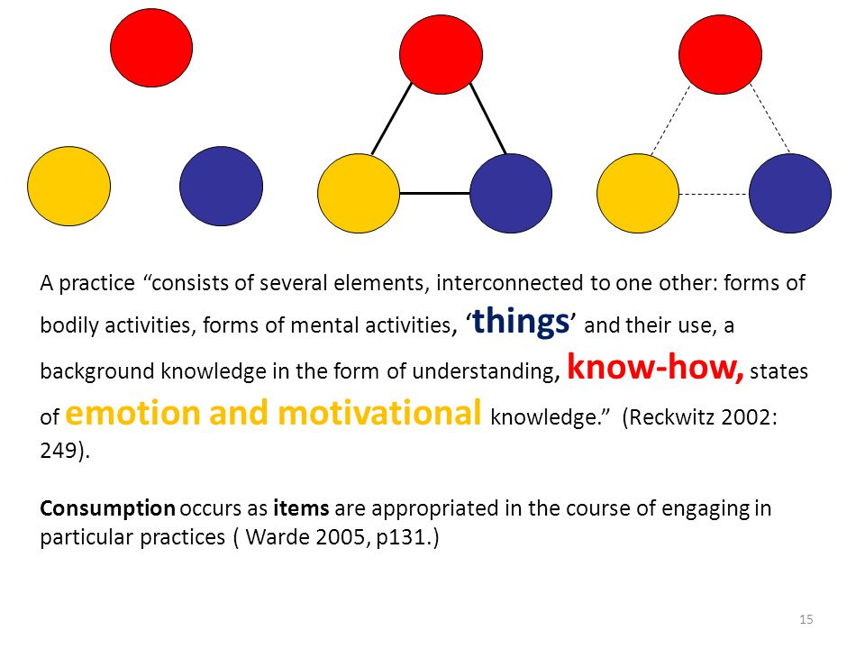15 A practice consists of several elements, interconnected to one other: forms of bodily activities, forms of mental activities, things and their use, a background knowledge in the form of understanding, know-how, states of emotion and motivational knowledge.