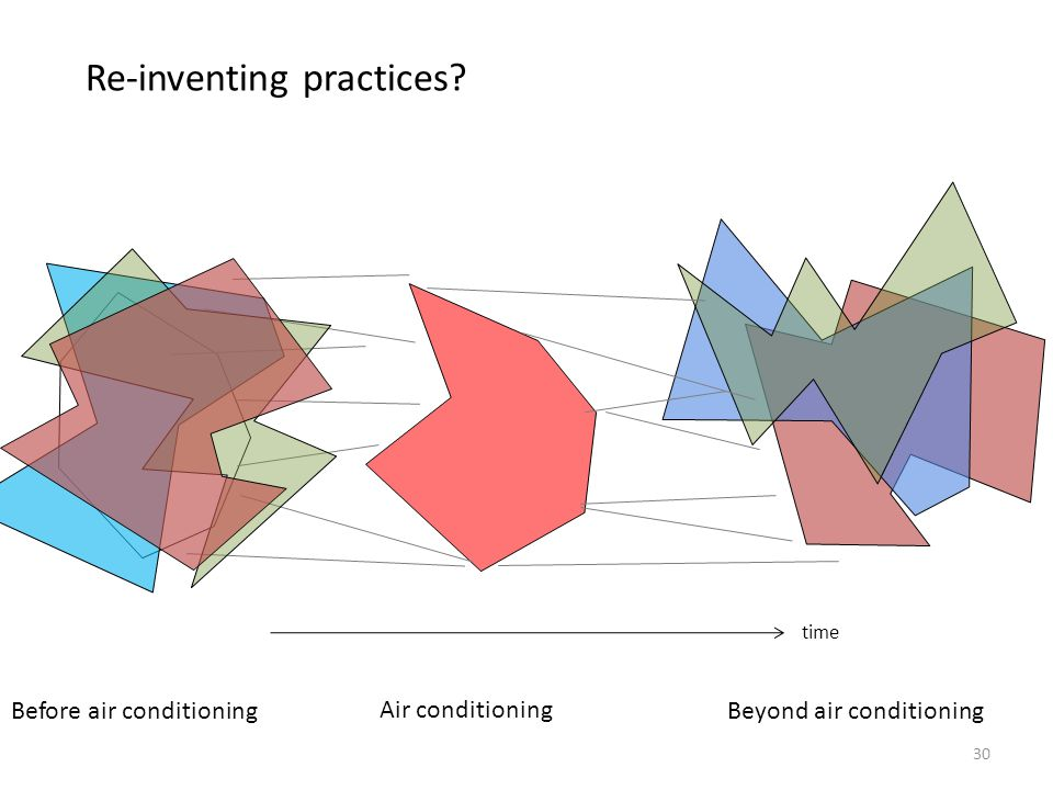30 Re-inventing practices? time Before air conditioning Air conditioning Beyond air conditioning