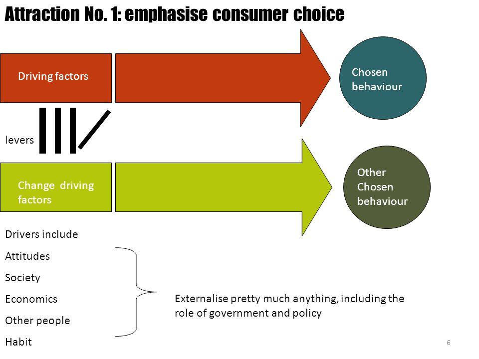 6 Chosen behaviour Driving factors Attraction No. 1: emphasise consumer choice Other Chosen behaviour Change driving factors Drivers include Attitudes