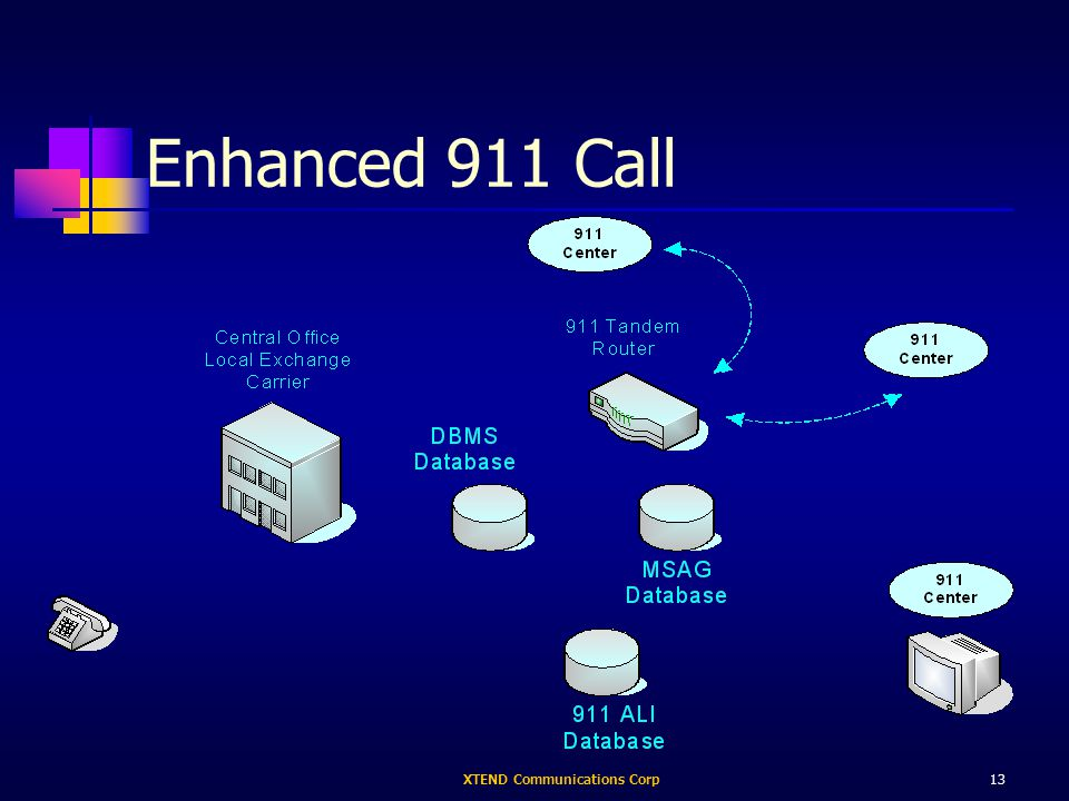XTEND Communications Corp13 Enhanced 911 Call