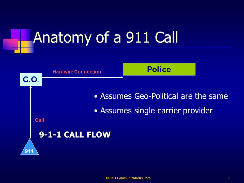 XTEND Communications Corp9 Anatomy of a 911 Call Police Hardwire Connection 9-1-1 CALL FLOW C.O.