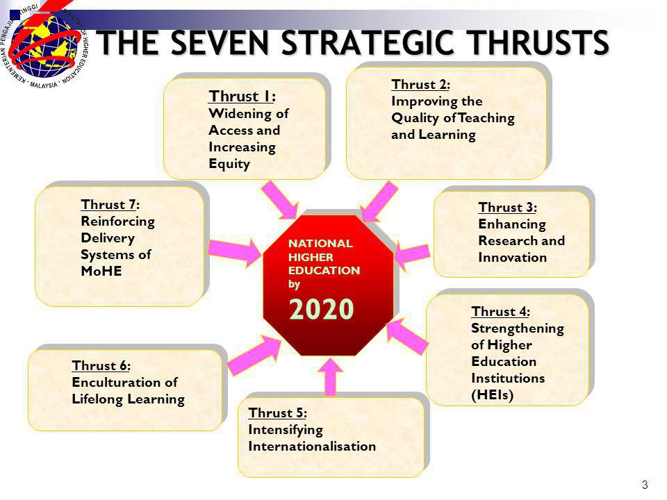 THE SEVEN STRATEGIC THRUSTS 3 Thrust 1: Widening of Access and Increasing Equity Thrust 2: Improving the Quality of Teaching and Learning Thrust 2: Improving the Quality of Teaching and Learning Thrust 3: Enhancing Research and Innovation Thrust 7: Reinforcing Delivery Systems of MoHE Thrust 4: Strengthening of Higher Education Institutions (HEIs) Thrust 6: Enculturation of Lifelong Learning Thrust 5: Intensifying Internationalisation Thrust 5: Intensifying Internationalisation NATIONAL HIGHER EDUCATION by 2020 NATIONAL HIGHER EDUCATION by 2020