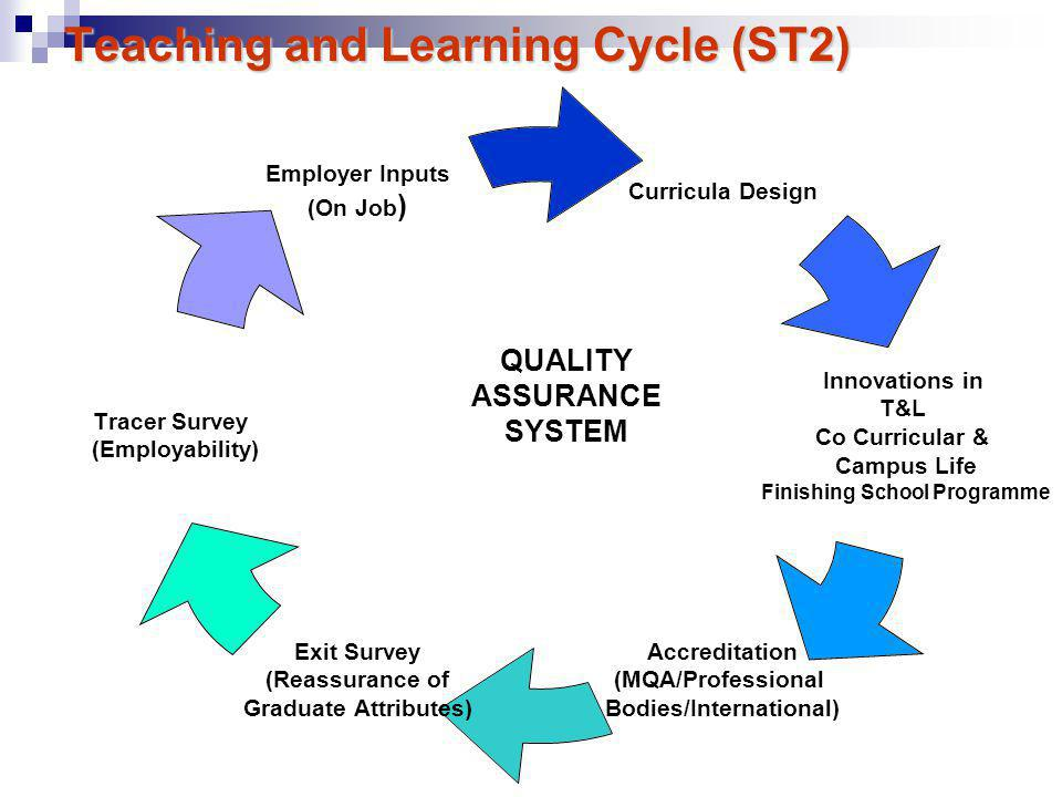 Teaching and Learning Cycle (ST2) Curricula Design Innovations in T&L Co Curricular & Campus Life Finishing School Programme Accreditation (MQA/Professional Bodies/International) Exit Survey (Reassurance of Graduate Attributes) Tracer Survey (Employability) Employer Inputs (On Job) QUALITY ASSURANCE SYSTEM