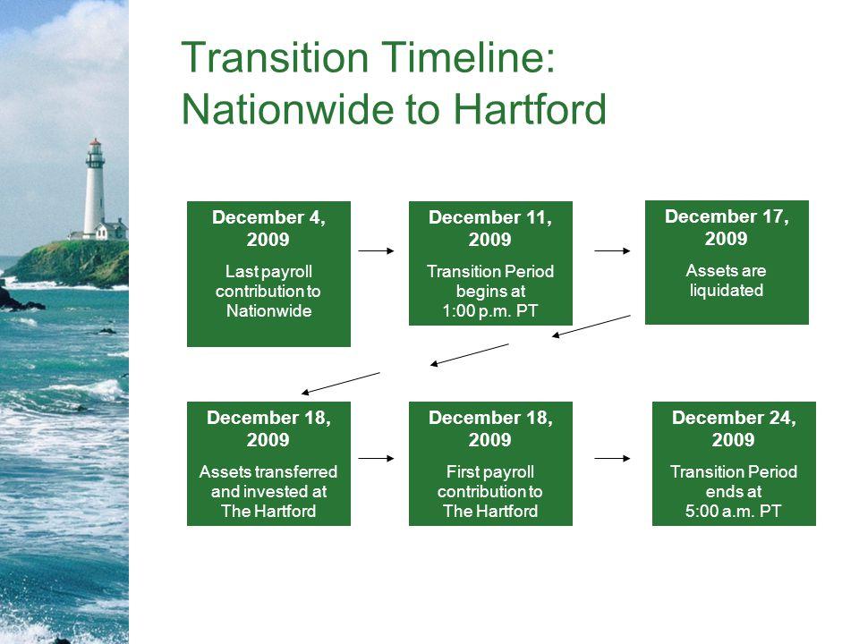 Transition Timeline: Nationwide to Hartford December 11, 2009 Transition Period begins at 1:00 p.m.