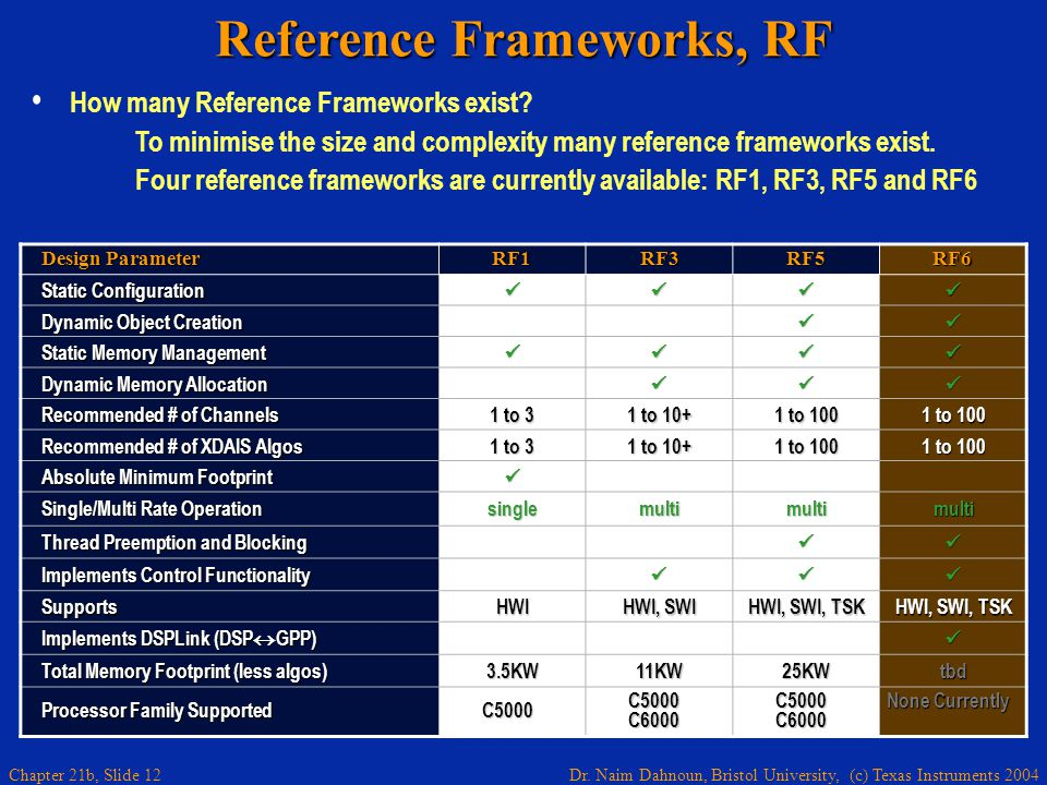Dr. Naim Dahnoun, Bristol University, (c) Texas Instruments 2004 Chapter 21b, Slide 12 Reference Frameworks, RF How many Reference Frameworks exist? T