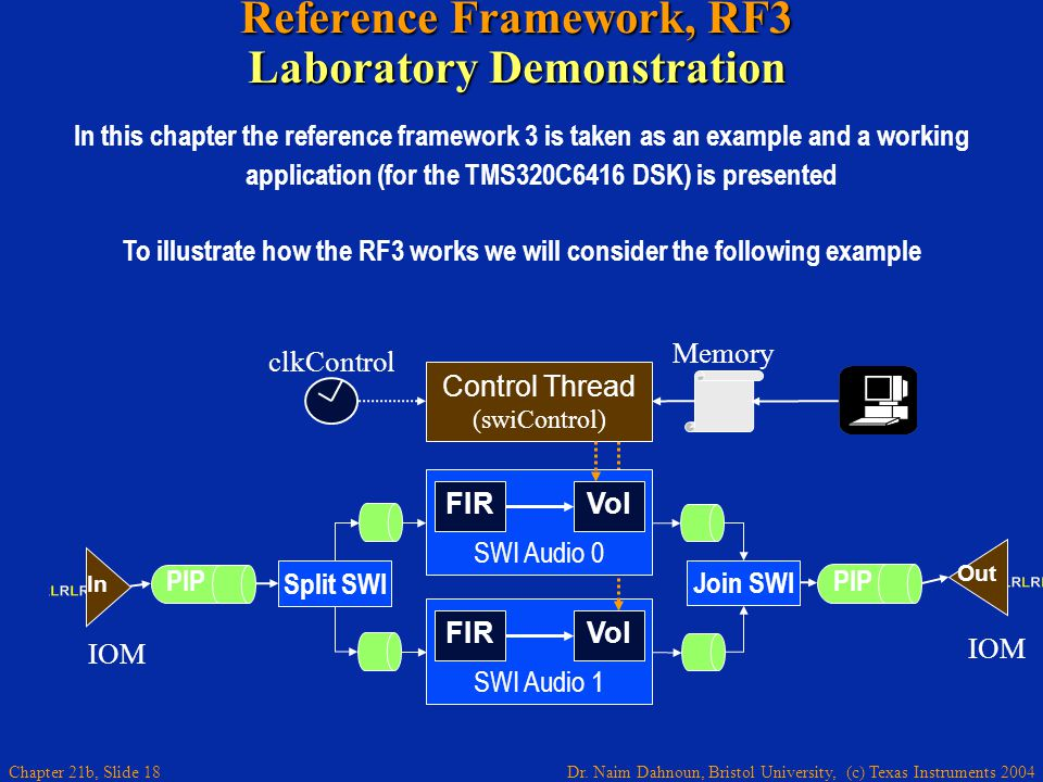 Dr. Naim Dahnoun, Bristol University, (c) Texas Instruments 2004 Chapter 21b, Slide 18 L L L R R R L L L Reference Framework, RF3 Laboratory Demonstra