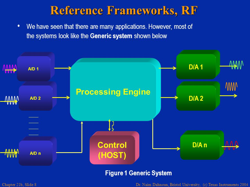 Dr. Naim Dahnoun, Bristol University, (c) Texas Instruments 2004 Chapter 21b, Slide 8 Reference Frameworks, RF We have seen that there are many applic