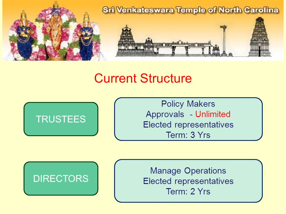 Manage Operations Elected representatives Term: 2 Yrs Policy Makers Approvals - Unlimited Elected representatives Term: 3 Yrs TRUSTEES DIRECTORS Current Structure