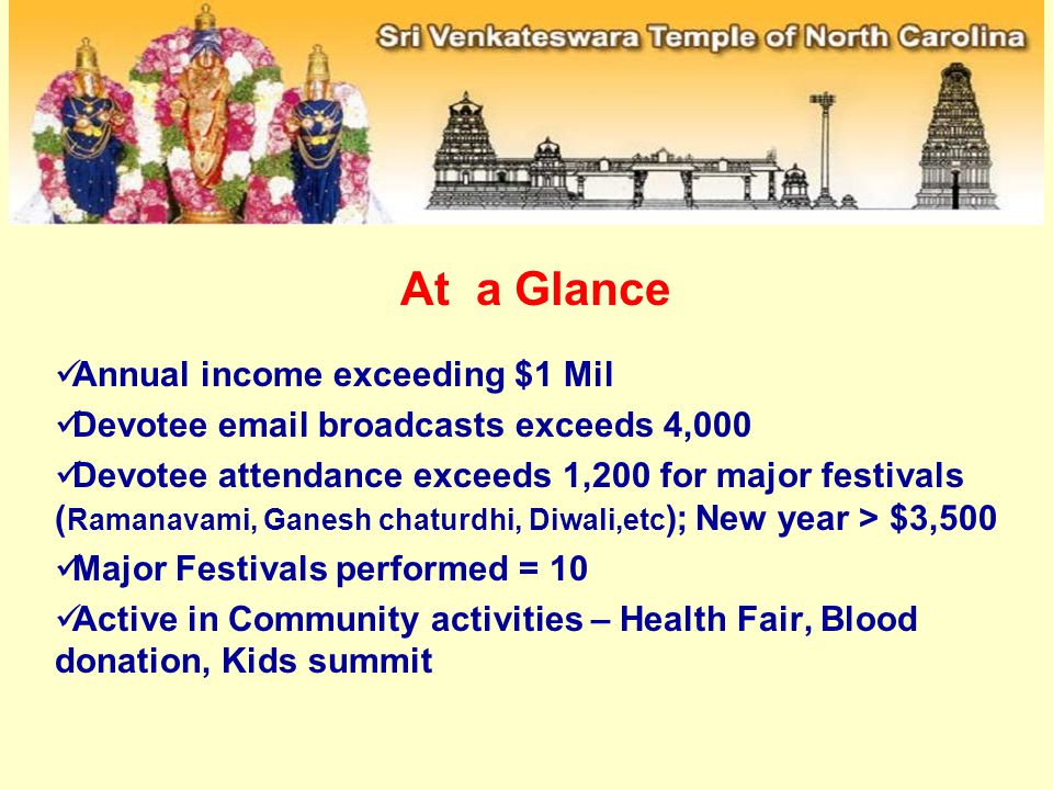 Annual income exceeding $1 Mil Devotee email broadcasts exceeds 4,000 Devotee attendance exceeds 1,200 for major festivals ( Ramanavami, Ganesh chaturdhi, Diwali,etc ); New year > $3,500 Major Festivals performed = 10 Active in Community activities – Health Fair, Blood donation, Kids summit At a Glance