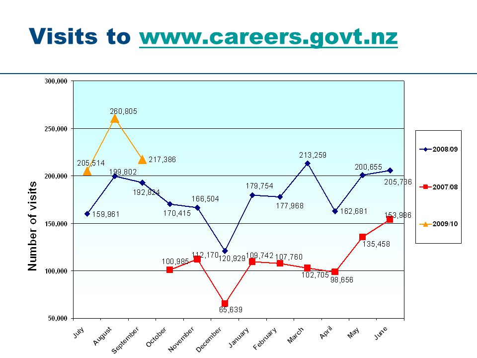 Visits to www.careers.govt.nzwww.careers.govt.nz