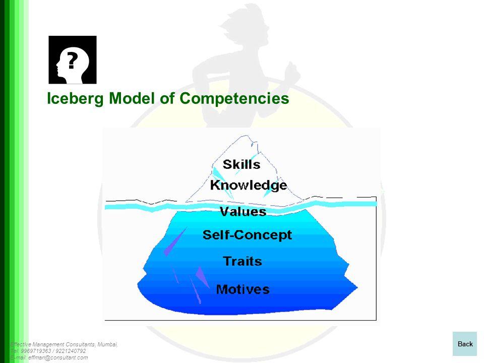 Effective Management Consultants, Mumbai, Tel: 9969719363 / 9221240792 E-mail: effman@consultant.com Iceberg Model of Competencies Back