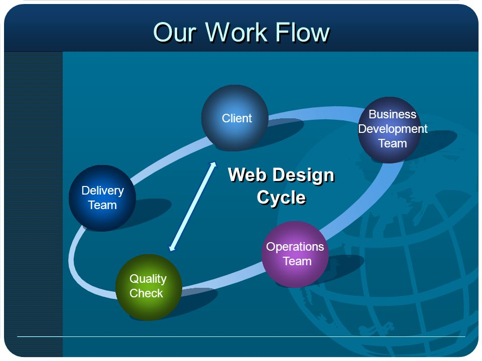 Our Work Flow Delivery Team Client Business Development Team Operations Team Quality Check Web Design Cycle