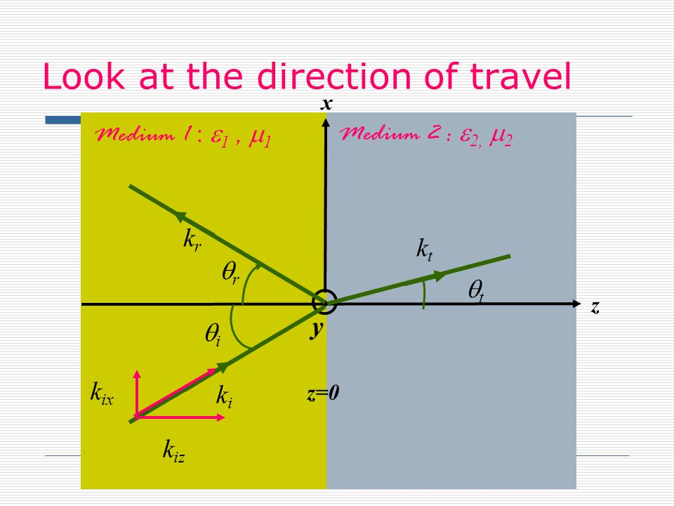 Look at the direction of travel x z y z=0 Medium 1 : 1, 1 Medium 2 : 2, 2 r i t krkr kiki ktkt k ix k iz