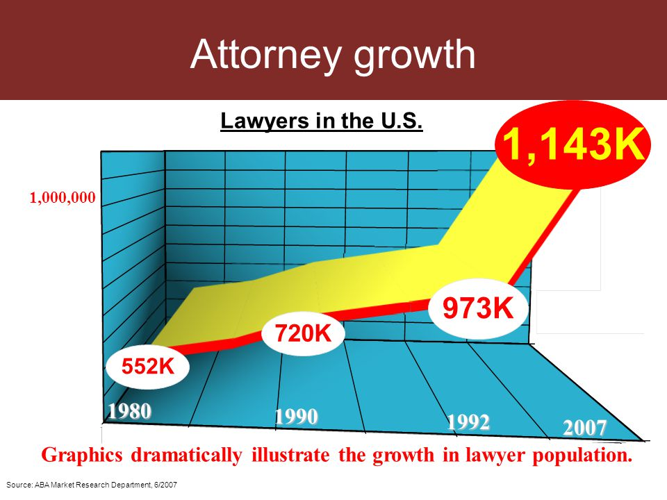 Todays Active Attorneys 1,143,358 Expect 10% to 20% growth by 2012 This market will continue to grow Source: American Bar Association 2007