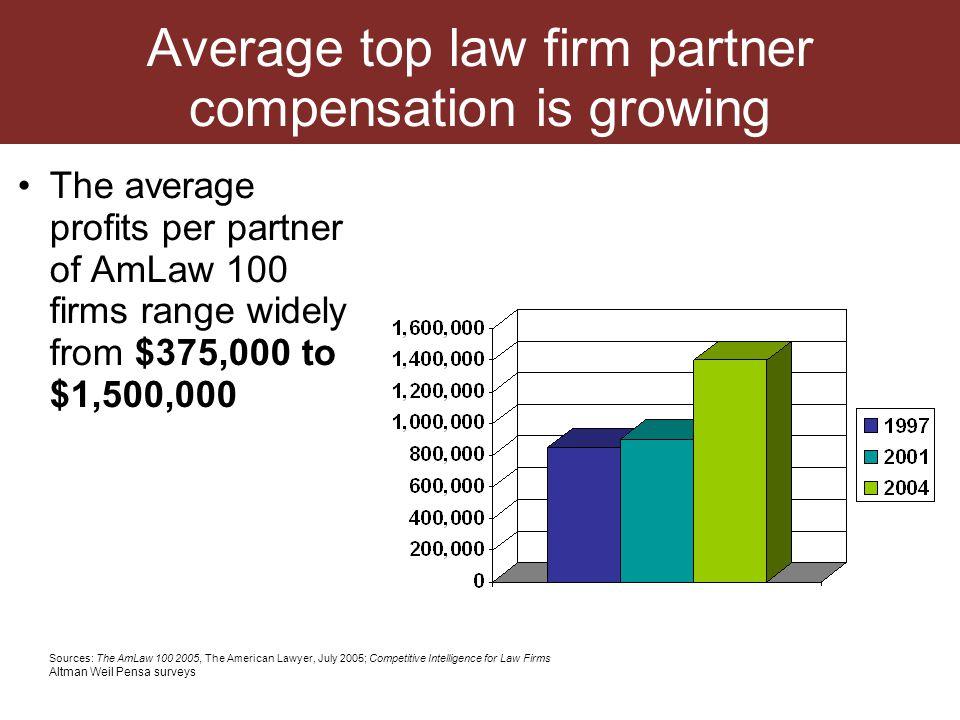 Serious money AmLaw 100 average profit per partner: $1,065,000 AmLaw 200 average profit per partner: $590,000 Source: (The American Lawyer, June 2006)