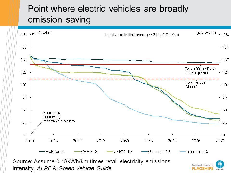 Point where electric vehicles are broadly emission saving Source: Assume 0.18kWh/km times retail electricity emissions intensity, ALPF & Green Vehicle Guide Light vehicle fleet average ~215 gCO2e/km