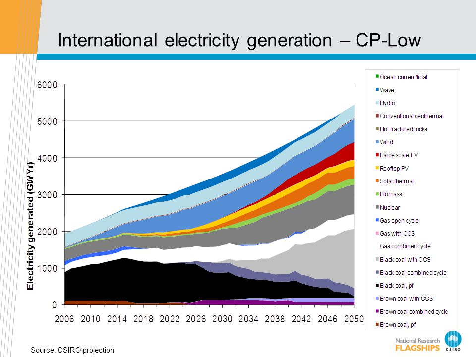 International electricity generation – CP-Low Source: CSIRO projection