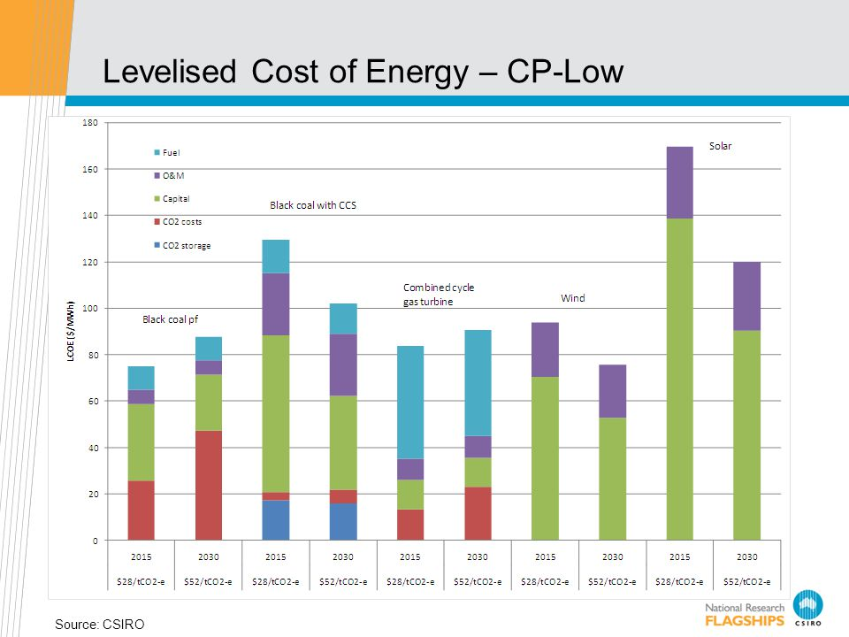 Levelised Cost of Energy – CP-Low Source: CSIRO