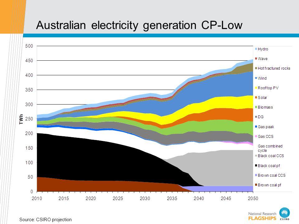 Australian electricity generation – CP-High Source: CSIRO projection