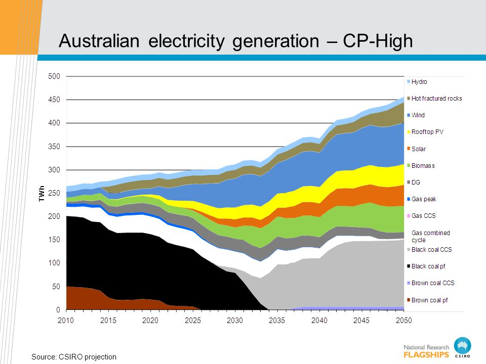 Australian electricity generation – CP-High Source: CSIRO projection
