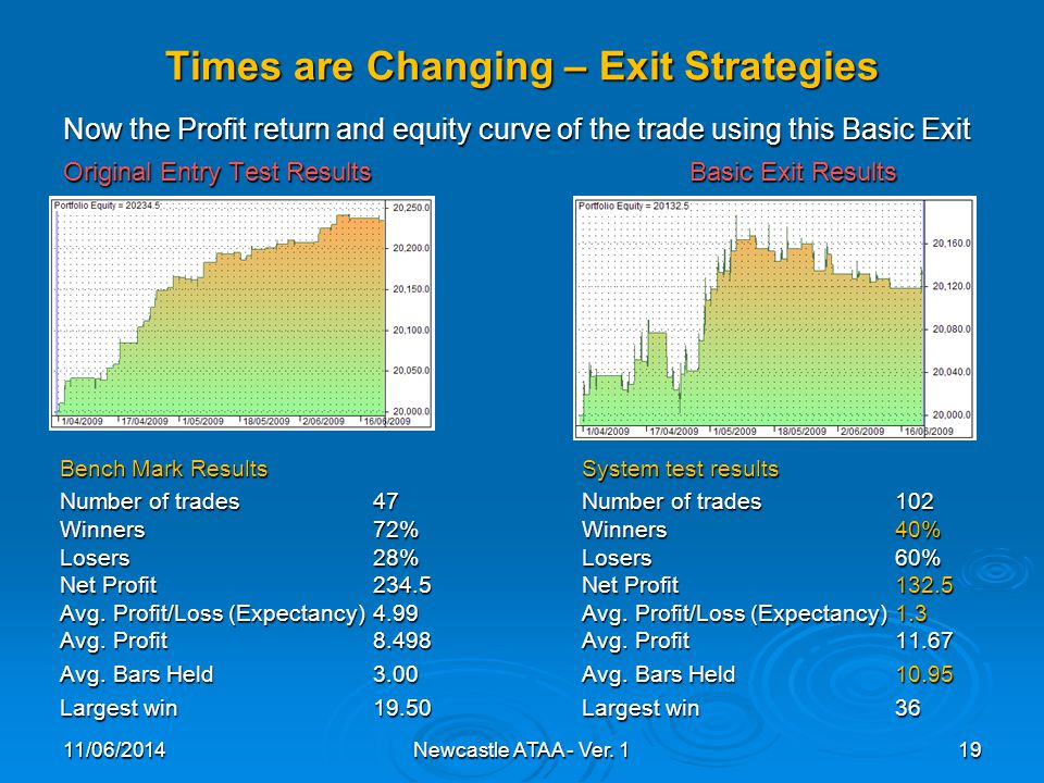 Times are Changing – Exit Strategies Now the Profit return and equity curve of the trade using this Basic Exit Original Entry Test ResultsBasic Exit Results 11/06/201419Newcastle ATAA - Ver.