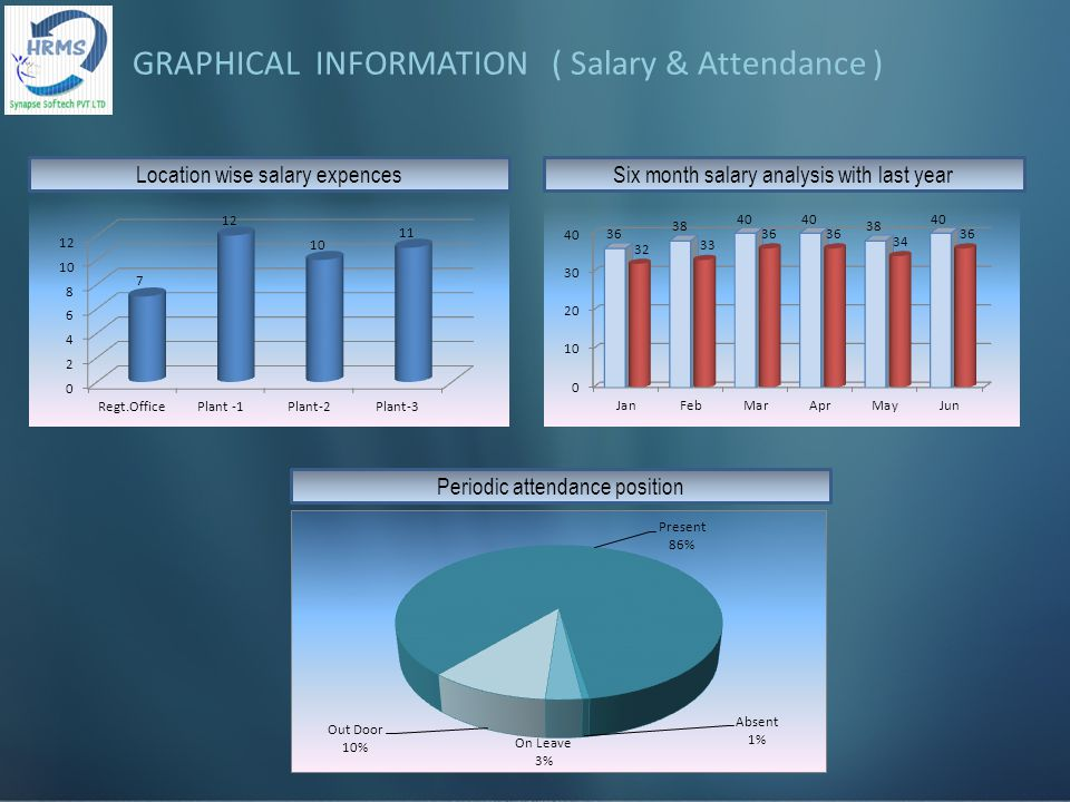 Location wise salary expencesSix month salary analysis with last year Periodic attendance position GRAPHICAL INFORMATION ( Salary & Attendance )