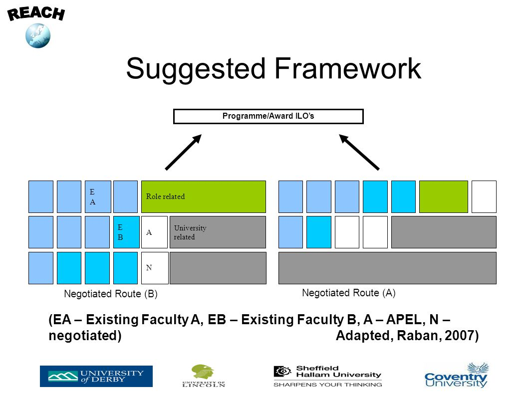 Suggested Framework Programme/Award ILOs Negotiated Route (B) Negotiated Route (A) EBEB A N EAEA Role related University related (EA – Existing Faculty A, EB – Existing Faculty B, A – APEL, N – negotiated)Adapted, Raban, 2007)