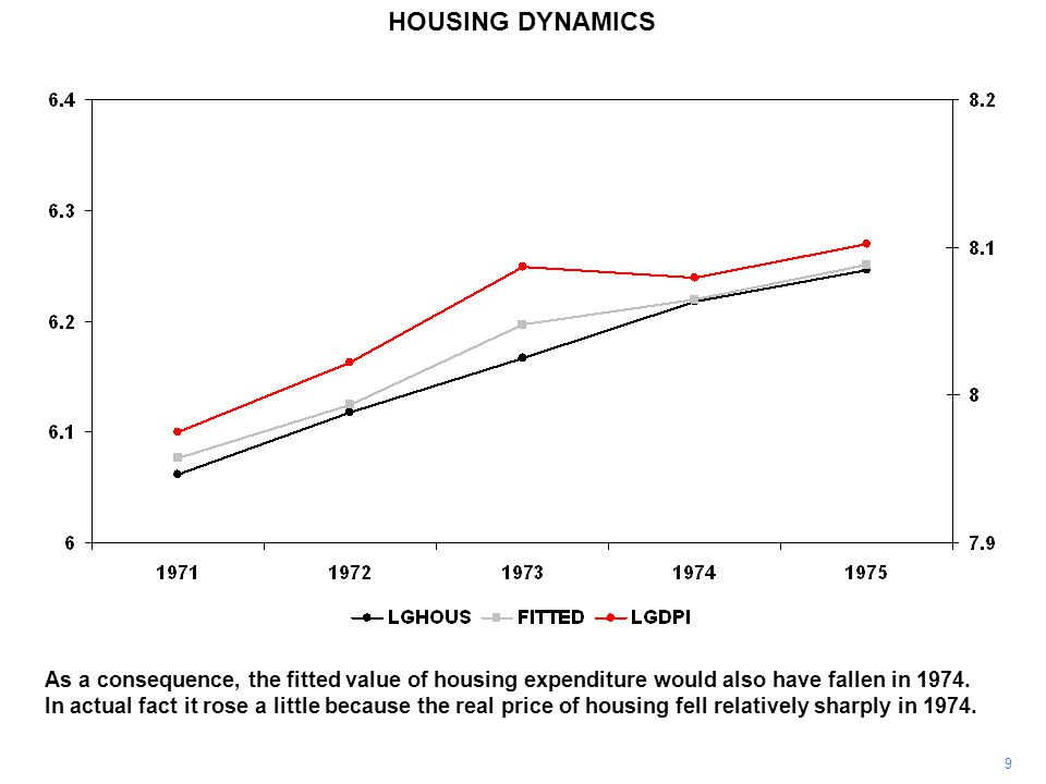 9 HOUSING DYNAMICS As a consequence, the fitted value of housing expenditure would also have fallen in 1974.